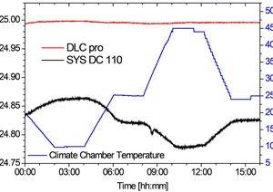 TOPTICA AG - DLC pro温度稳定性测量:连接到位于气候室内的激光控制电子设备的DL pro激光头的温度,该温度暴露于蓝线所示的温度序列。