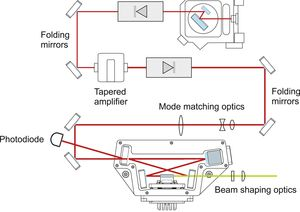 TOPTICA AG - 配置锥形放大器TA pro的TA-SHG pro系统。