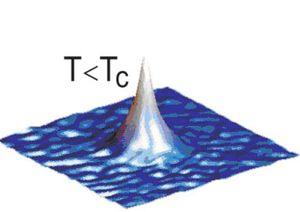 TOPTICA AG - TA-SHG pro: 铬的玻色爱因斯坦凝聚