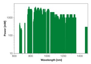 TOPTICA AG - TOPTICA 放大二极管激光器:可用波长以及相应输出功率