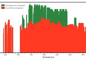 TOPTICA AG - MTA pro提供的波长和相应的光输出功率水平(ex-fiber)
