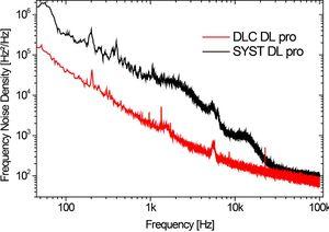 TOPTICA AG - DLC DL pro 频率噪声测试:由DLC DL pro 和 SYST DL pro产生的激光频率噪声密度
