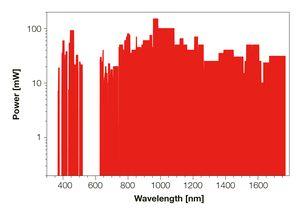 TOPTICA AG - MDL pro提供的波长和相应的光输出功率水平(ex-fiber)