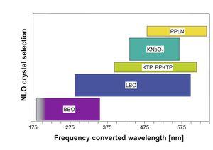 TOPTICA AG - TOPTICA 的各种非线性晶体以及他们的频率转换波长范围。所有晶体均镀有优质抗反膜。