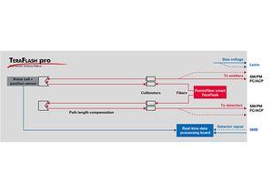 TOPTICA AG - TeraFlash pro的示意图。 蓝线表示电信号,红线表示光信号。
