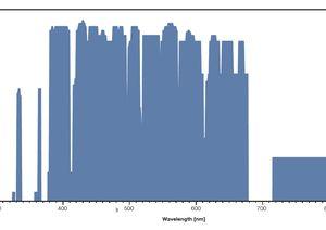 TOPTICA AG - MSHG pro提供的波长和相应的光输出功率水平(ex-fiber),可根据要求提供更高的输出功率