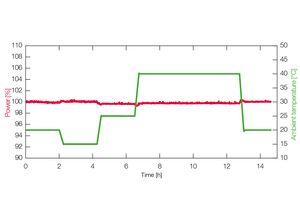 TOPTICA AG - 即便在环境温度变化中仍旧保持最佳功率稳定性(24小时输出功率漂移< 0.5%)