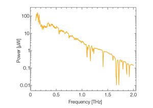 TOPTICA AG - InGaAs光电二极管发射器的输出功率谱。