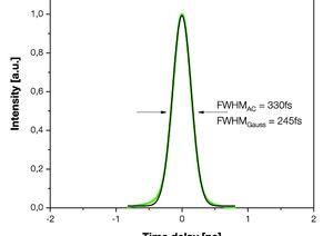 TOPTICA AG - 自相关信号(黑色)和高斯拟合(绿色曲线)