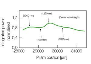 TOPTICA AG - 不同棱镜脉冲压缩设置时的典型输出功率