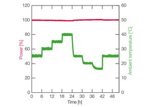 TOPTICA AG - 即便在环境温度变化中仍旧保持最佳功率稳定性(48小时输出功率漂移< 0.5%)
