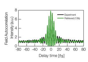 TOPTICA AG - 典型自相关强度(例如 1235nm处)