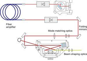 TOPTICA AG - 内置光纤放大器的FA-SHG pro系统。