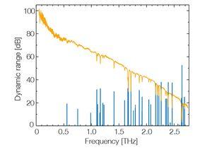 TOPTICA AG - 通过搭配可调范围拓展,TeraScan 1550系统可实现高达 2.7 THz 的动态范围。图表底端纵向绿线显示了水蒸气吸收频率(横轴读数)以及吸收强度(纵向读数,对数尺度)。